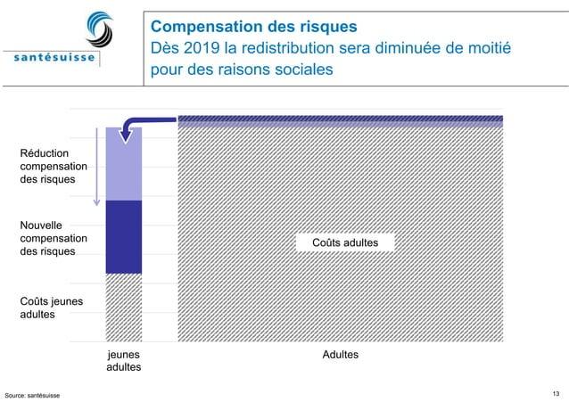 13 Compensation des risques Dès 2019 la redistribution sera diminuée de moitié pour des raisons sociales jeunes adultes Ad...