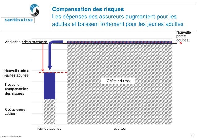 14 jeunes adultes adultes Compensation des risques Les dépenses des assureurs augmentent pour les adultes et baissent fort...