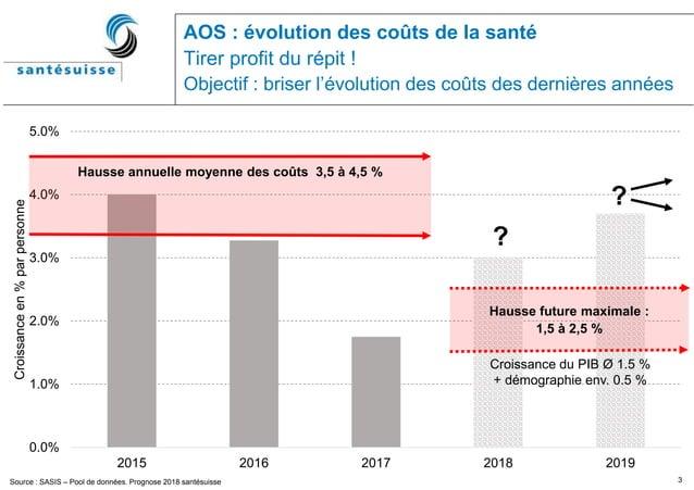 3 0.0% 1.0% 2.0% 3.0% 4.0% 5.0% 2015 2016 2017 2018 2019 Croissanceen%parpersonne AOS : évolution des coûts de la santé Ti...