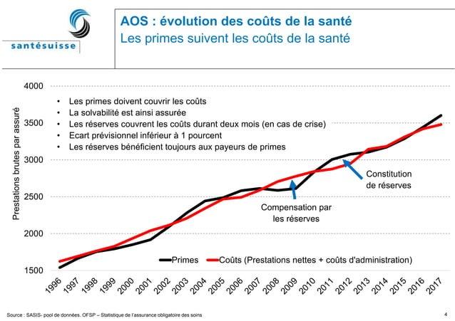 4 AOS : évolution des coûts de la santé Les primes suivent les coûts de la santé Source : SASIS- pool de données. OFSP – S...