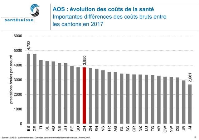 5 AOS : évolution des coûts de la santé Importantes différences des coûts bruts entre les cantons en 2017 Source : SASIS- ...