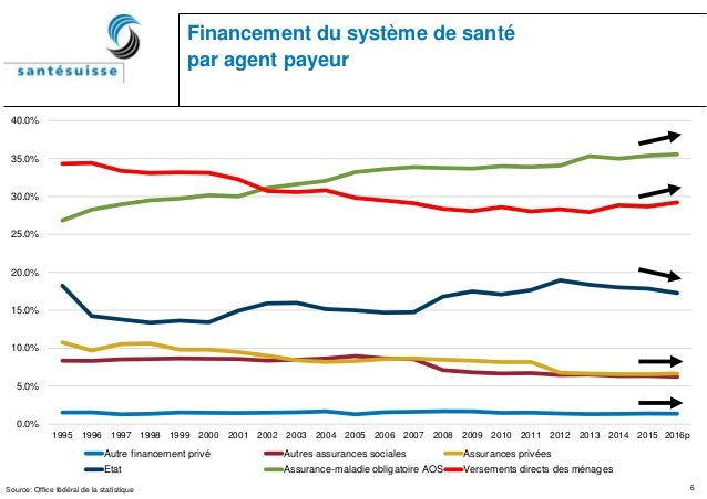 6 Financement du système de santé par agent payeur Source: Office fédéral de la statistique 0.0% 5.0% 10.0% 15.0% 20.0% 25...