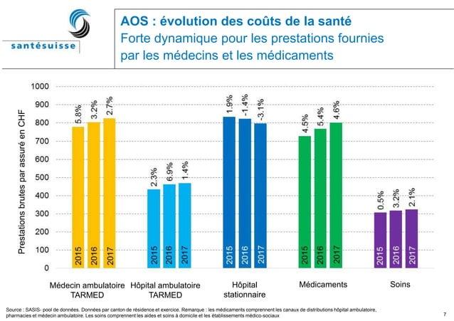 7 AOS : évolution des coûts de la santé Forte dynamique pour les prestations fournies par les médecins et les médicaments ...