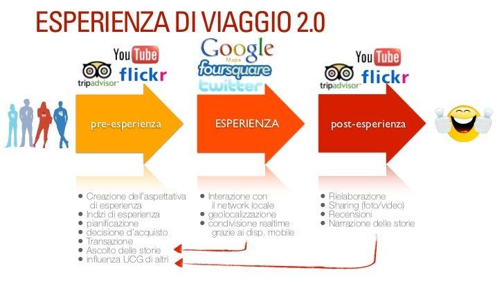 ESPERIENZA DI VIAGGIO 2.0        pre-esperienza                 ESPERIENZA                 post-esperienza   • Creazione d...