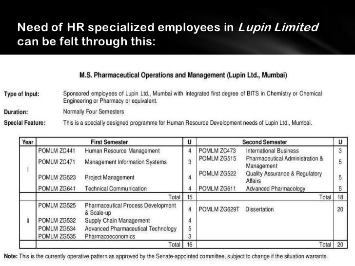 HR Policies in Lupin Limited