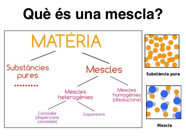 Resultat d'imatges de la materia substancies pures i mescles
