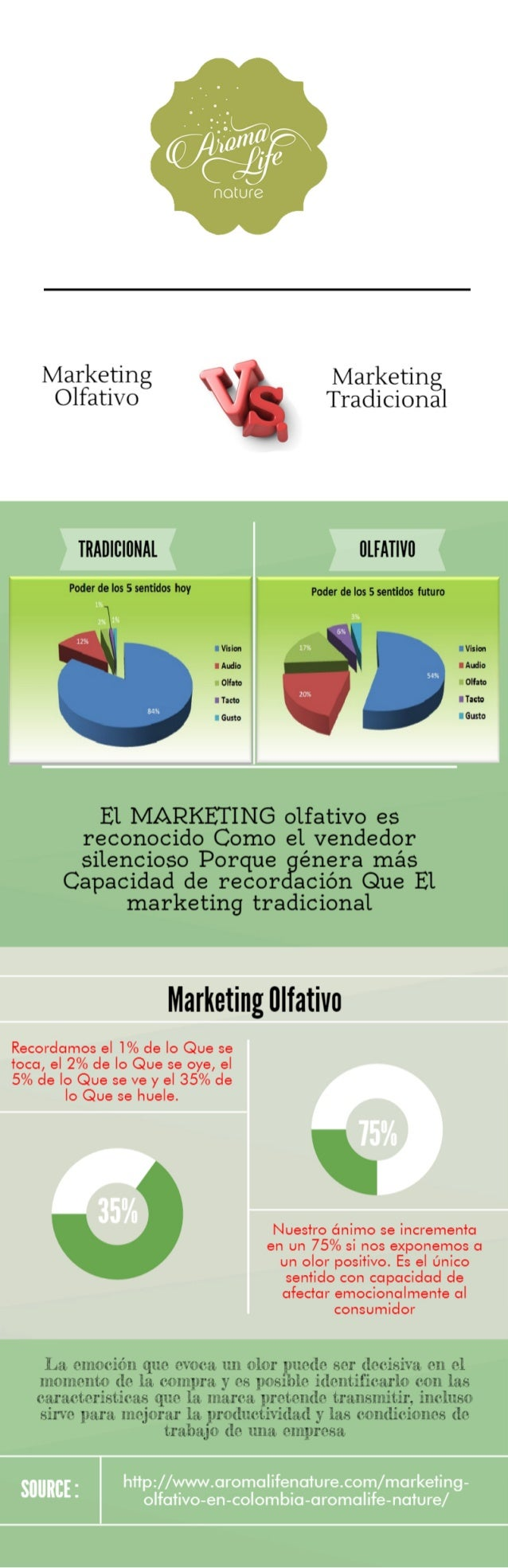 MARKETING OLFATIVO VS. MARKETING TRADICIONAL