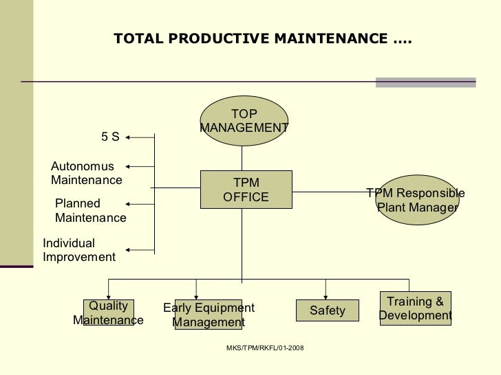 Tpm total productive maintenance