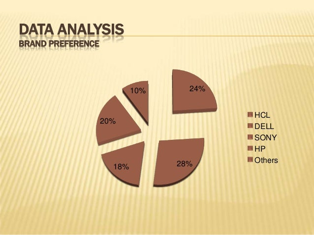 ARE YOU AWARE OF HCL PRODUCT & SERVICE? 92% 8% YES NO