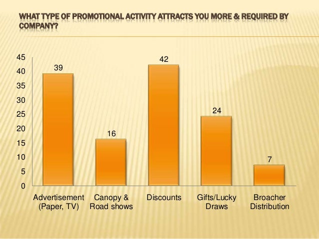 HAVE YOU EVER IGNORED THE PROMOTIONAL ACTIVITY? WHY? 18 34 48 0 10 20 30 40 50 60 Always Sometimes Never