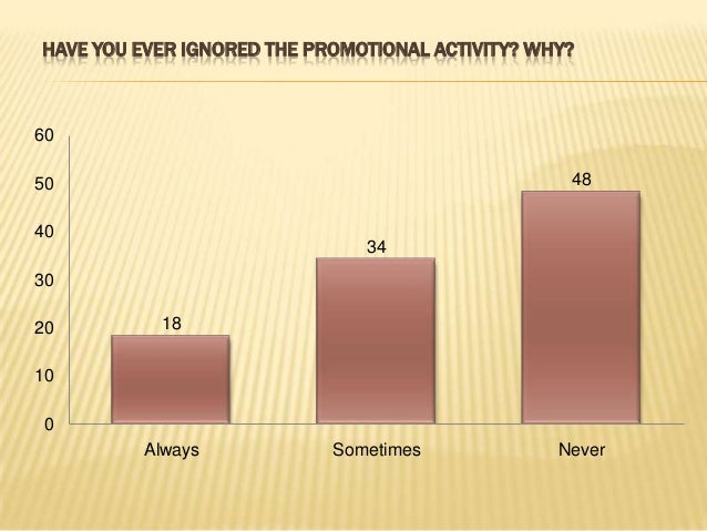 WHERE THE PROMOTIONAL ACTIVITIES CAN BE EFFECTIVE AND GET MORE RESPONSE? 30% 34% 21% 8% 7% Showrooms Shopping Malls Societ...