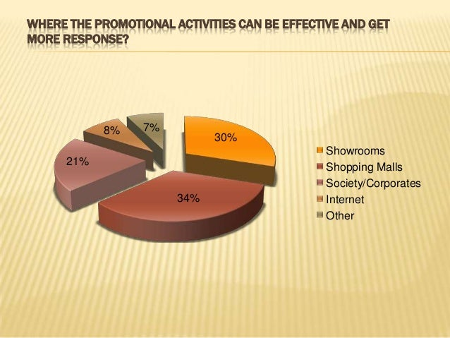 """WHAT IS YOUR OPINION TOWARDS """"LESS PROMOTION MORE DISCOUNT?"""" 0 10 20 30 40 50 60 Strongly Agree Agree Disagree Strongly Di..."""