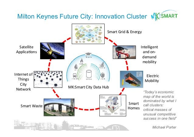 Satellite   ApplicaCons     Internet  of   Things   City   Network       Smart  Waste       Sm...