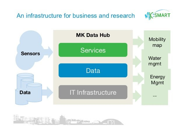... MK Data Hub Services Data IT Infrastructure Sensors Data Mobility map Water mgmt Energy Mgmt An infrastructure for bus...