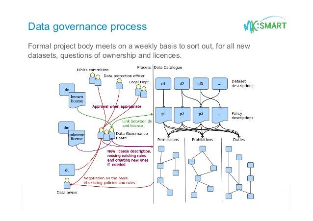 Data governance process Formal project body meets on a weekly basis to sort out, for all new datasets, questions of owners...