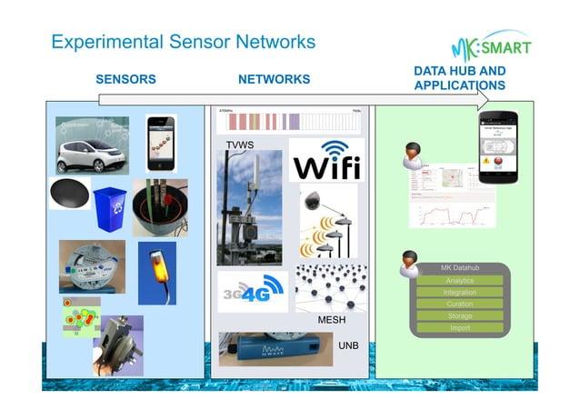 Experimental Sensor Networks MK Datahub Analytics Integration Curation Storage Import TVWS UNB MESH SENSORS NETWORKS DATA ...