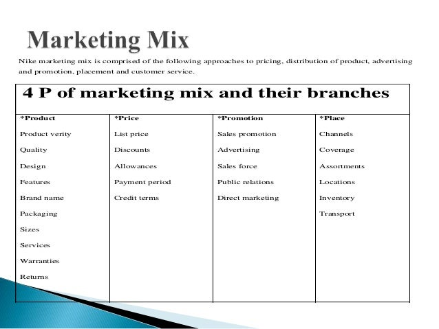 Presentation on Marketing plan