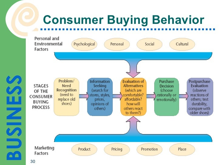 impact of ict on consumer purchase Cognitive dissonance and its impact on consumer buying keywords: cognitive dissonance, consumer behaviour, marketing, consumer dissonance, post purchase.