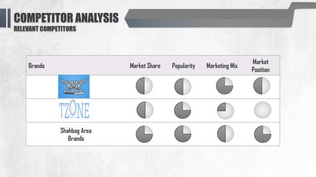 "*fe: rVrT""r: r; W5.  ' BEIEL -. 'l'I' ll0l'i'IPE'I'I'I'0flS  Market Position  G G CBG  Brands Market Share Popularity Marke..."