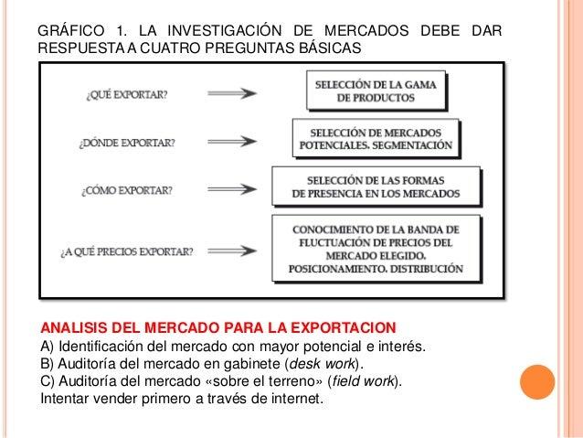 GRÁFICO 1. LA INVESTIGACIÓN DE MERCADOS DEBE DARRESPUESTA A CUATRO PREGUNTAS BÁSICASANALISIS DEL MERCADO PARA LA EXPORTACI...