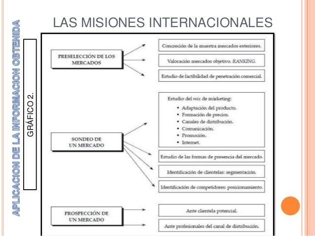 GRÁFICO 2.             LAS MISIONES INTERNACIONALES