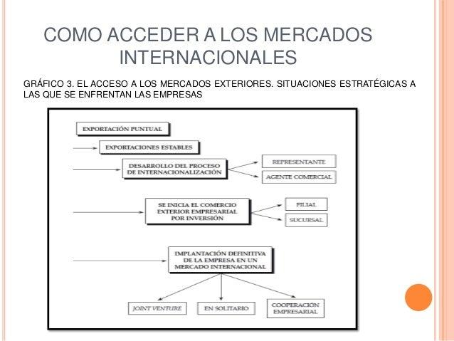 COMO ACCEDER A LOS MERCADOS         INTERNACIONALESGRÁFICO 3. EL ACCESO A LOS MERCADOS EXTERIORES. SITUACIONES ESTRATÉGICA...