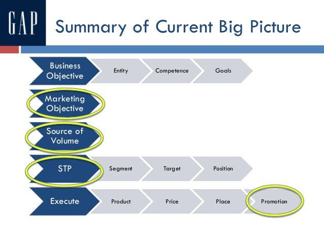 Gap Marketing Presentation