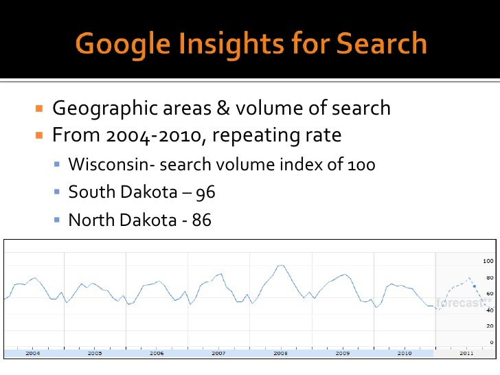 Google Insights for Search<br />Geographic areas & volume of search<br />From 2004-2010, repeating rate<br />Wisconsin- se...
