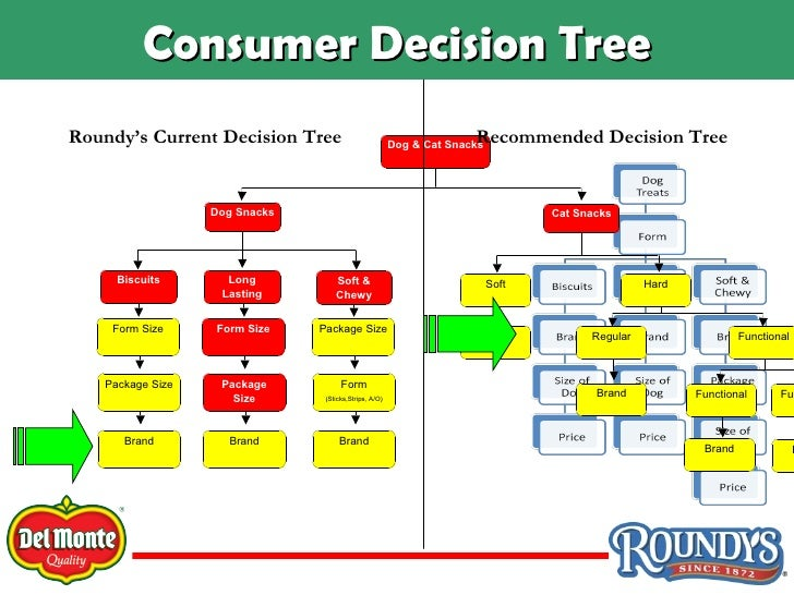 a review of decision trees Decision tree techniques are used to build classification models in data mining  a decision tree is a sequential hierarchical tree structure which is composed of.