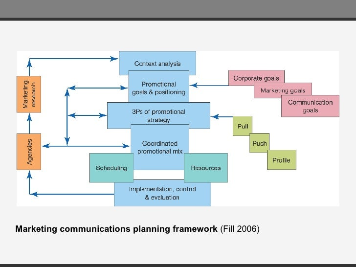 Marketing communications plan chris fill
