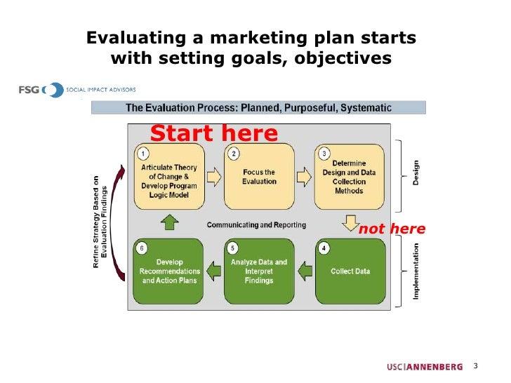 Web analytics basics for marketing plans Slide 3