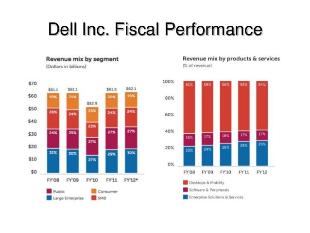 dell marketing strategies Dell deeply desires a piece of the $1 trillion it services market the technology company this week announced an aggressive advertising and marketing campaign designed to win the hearts and minds of it the company recently said that the aggressive strategy was paying.