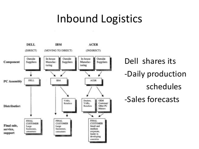 dell outbound logistics Dell supply chain management  which is the transformational challenge in dell dell´s logistics  measuring the lead time of the outbound products why dell.