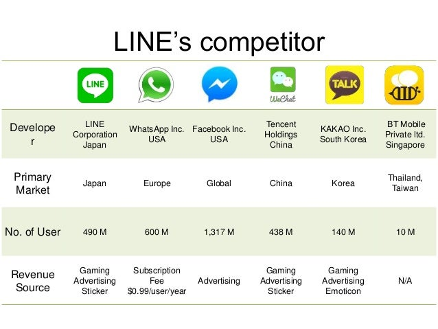 Strength  • Famous LINE Character  • Have more partner App and Game  • Sticker business model  • Localization Strategy