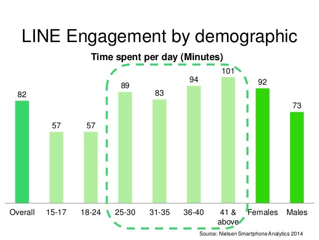 LINE Games Engagement by  demographic  3.6  2.1  5.7  Time spent per day (Minutes)  1.8 1.4  4.5 4.5  3  COOKIE RUN  Let's...