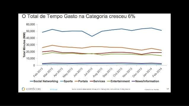 BRASIL OCUPA O SEGUNDO LUGAR NO MUNDO EM RELAÇÃO AO ALCANCE DE BLOGS FONTE: COMSCORE