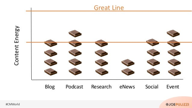 #CMWorld Blog Podcast Research eNews Social Event ContentEnergy Great Line