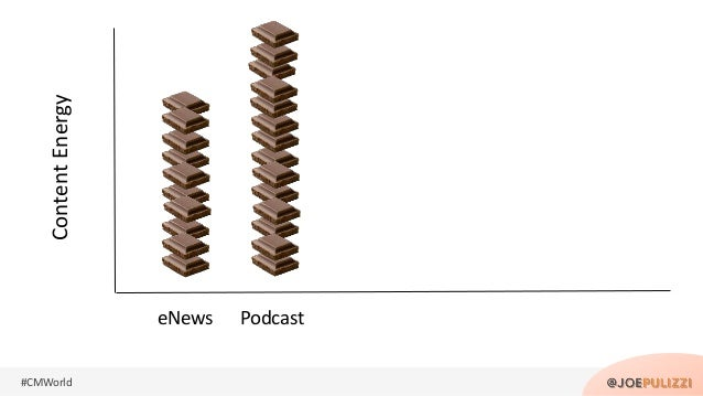 #CMWorld eNews Podcast ContentEnergy