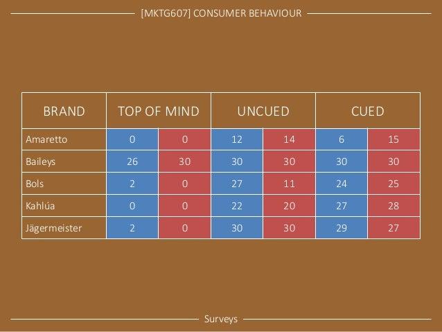 [MKTG607] CONSUMER BEHAVIOUR  Surveys  BRAND  TOP OF MIND  UNCUED  CUED  Amaretto  0  0  12  14  6  15  Baileys  26  30  3...
