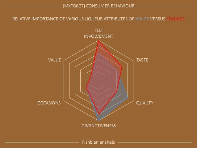 [MKTG607] CONSUMER BEHAVIOUR  Fishbien analysis  FELT INVOLVEMENT  DISTINCTIVENESS  VALUE  TASTE  OCCASIONS  QUALITY  RELA...