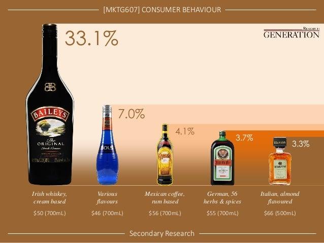 [MKTG607] CONSUMER BEHAVIOUR  Secondary Research  Irish whiskey, cream based  $50 (700mL)  33.1%  Various flavours $46 (70...
