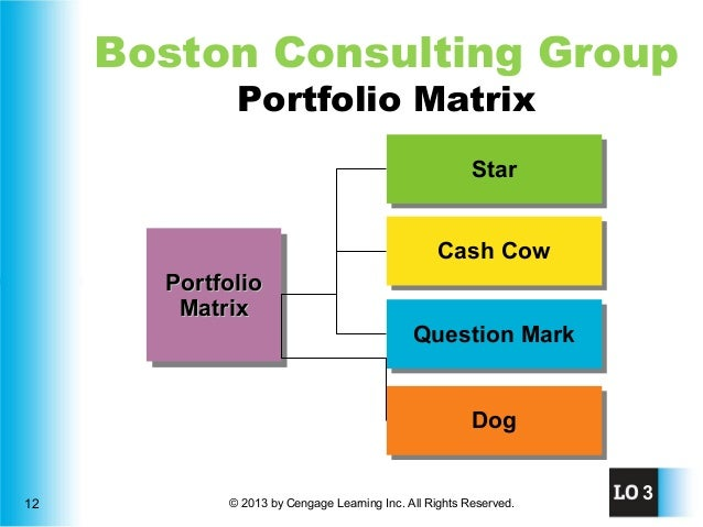 boston consulting group matrix for marriott corporation Start studying exam 2 learn  market growth rate in the boston consulting group matrix serves as a  commonly used by large hospitality chains like marriott.