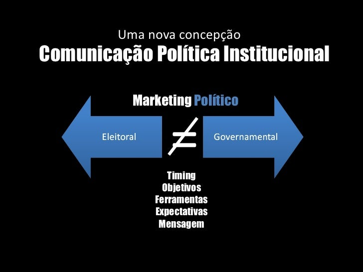 Comunicação Política Institucional Uma nova concepção Marketing  Político Timing Objetivos Ferramentas Expectativas Mensag...