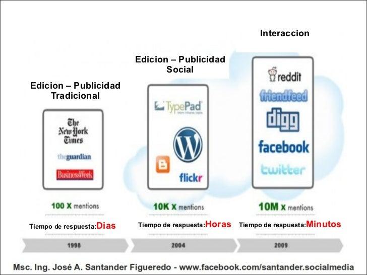 Edicion – Publicidad Tradicional Edicion – Publicidad Social Interaccion Tiempo de respuesta: Dias Tiempo de respuesta: Ho...