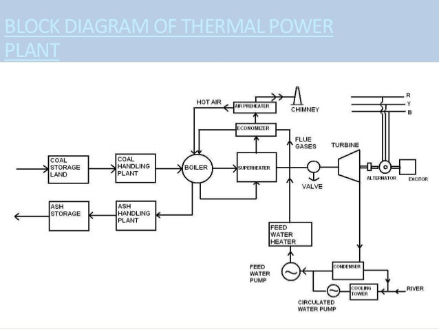 Circuit Diagram Of Thermal Power Plant - DIY Enthusiasts Wiring ...