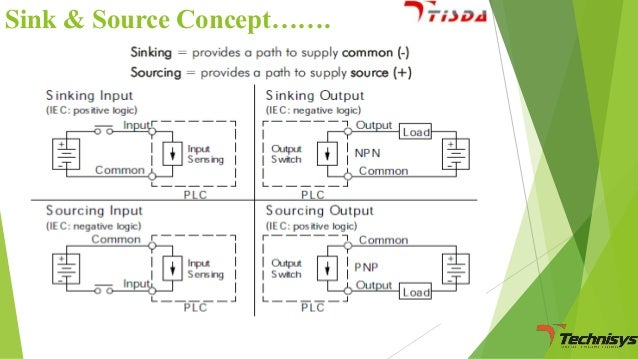 Motor Control Circuit Wiring besides Wiring Diagram Software likewise Sinking And Sourcing In Plc Pdf Wiring Diagrams as well Plc Ladder Diagram Normally Open in addition Air Cooled Chillers. on automated logic wiring diagram