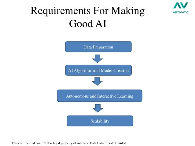 Requirements Of Good Line Drawing Algorithm : Machine learning session by artivatic ai data labs