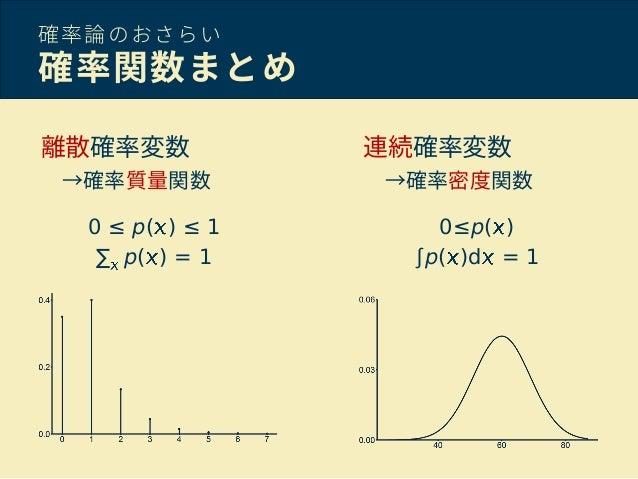 「確率密度関数」の画像検索結果