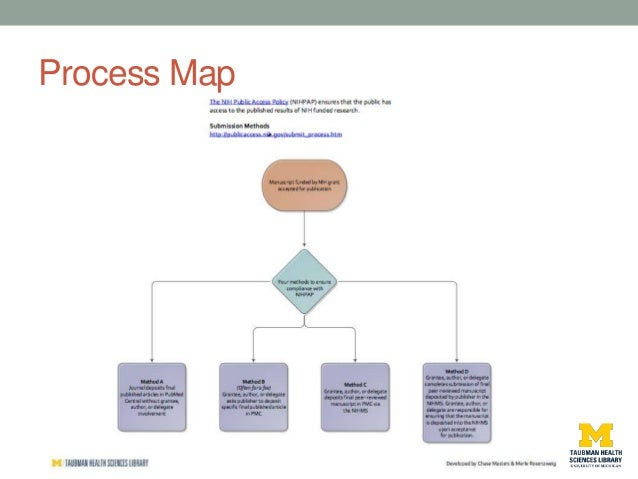 Using Process Mapping to Simplify a Complex Task