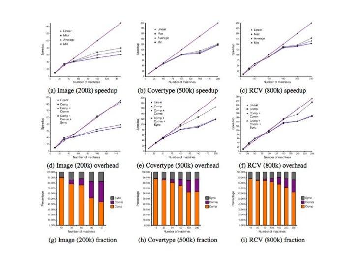 Parameter Mixture   [Mann et al, 2009]         Big Data